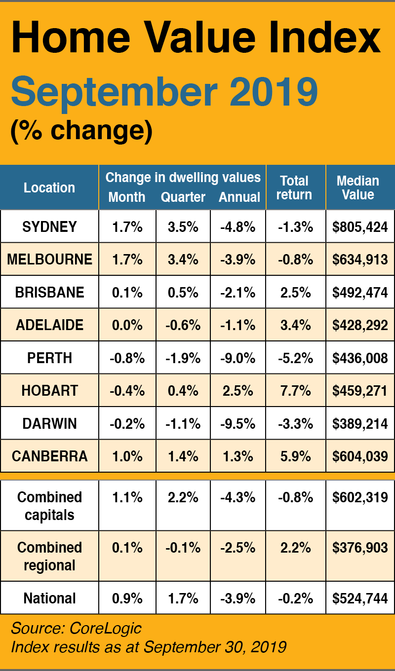 Australian Property Prices Boom Imminent In Sydney Melbourne