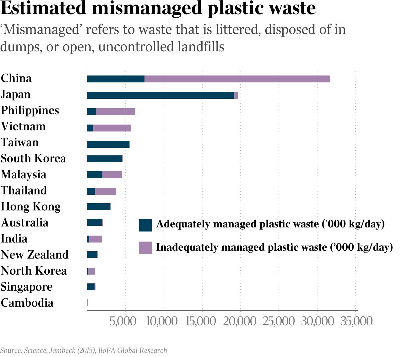 Estimated mismanaged plastic waste - 0