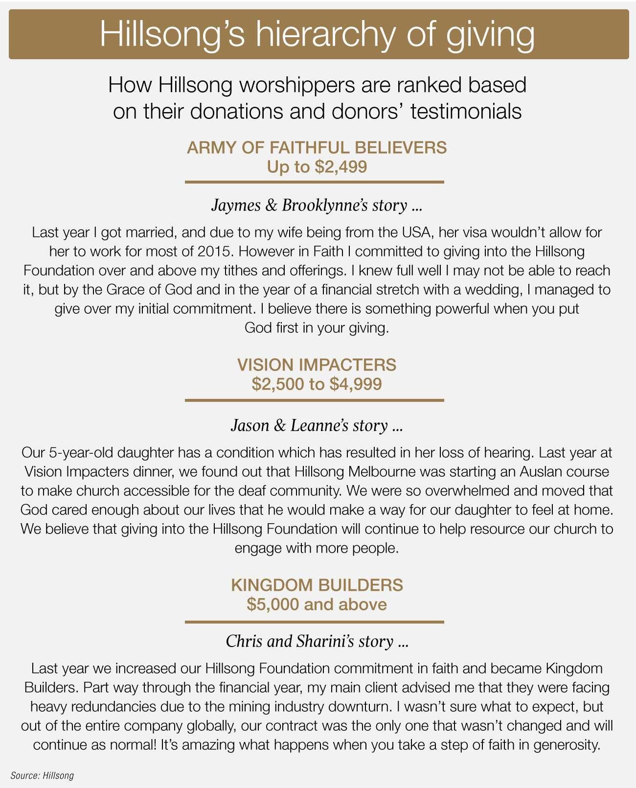 NED-1373-Hillsong Donation Ranks - 0
