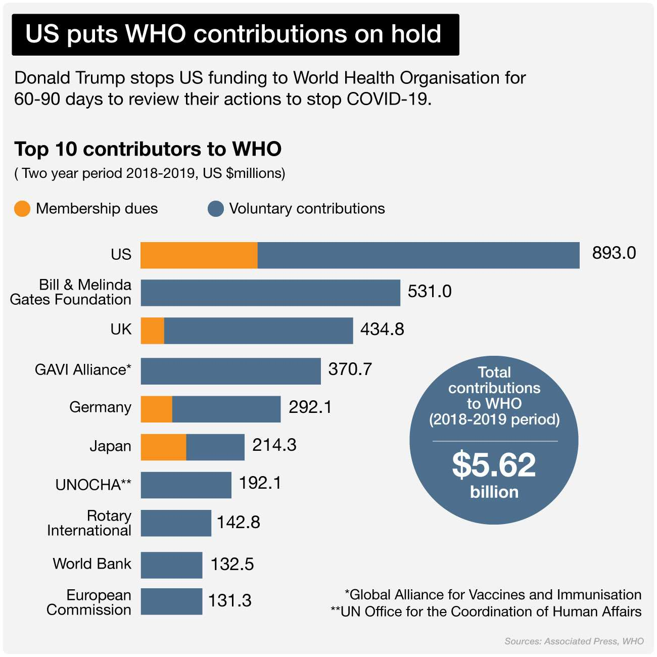 NED-1552-Top 10 contributors to WHO - 0