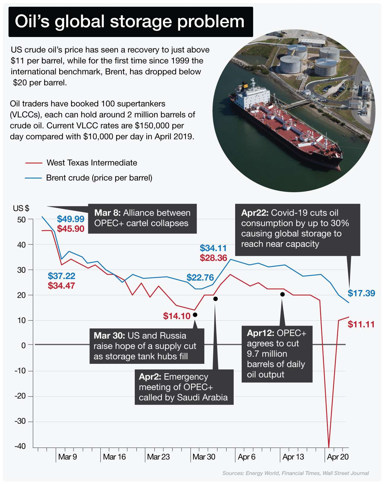 NED-1591-Oil's global storage problem - 0