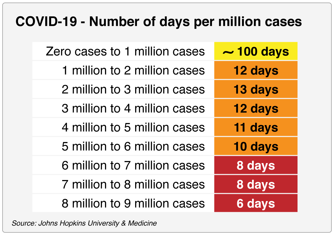 NED-1845-Covid-19-days-per-million-cases - 0