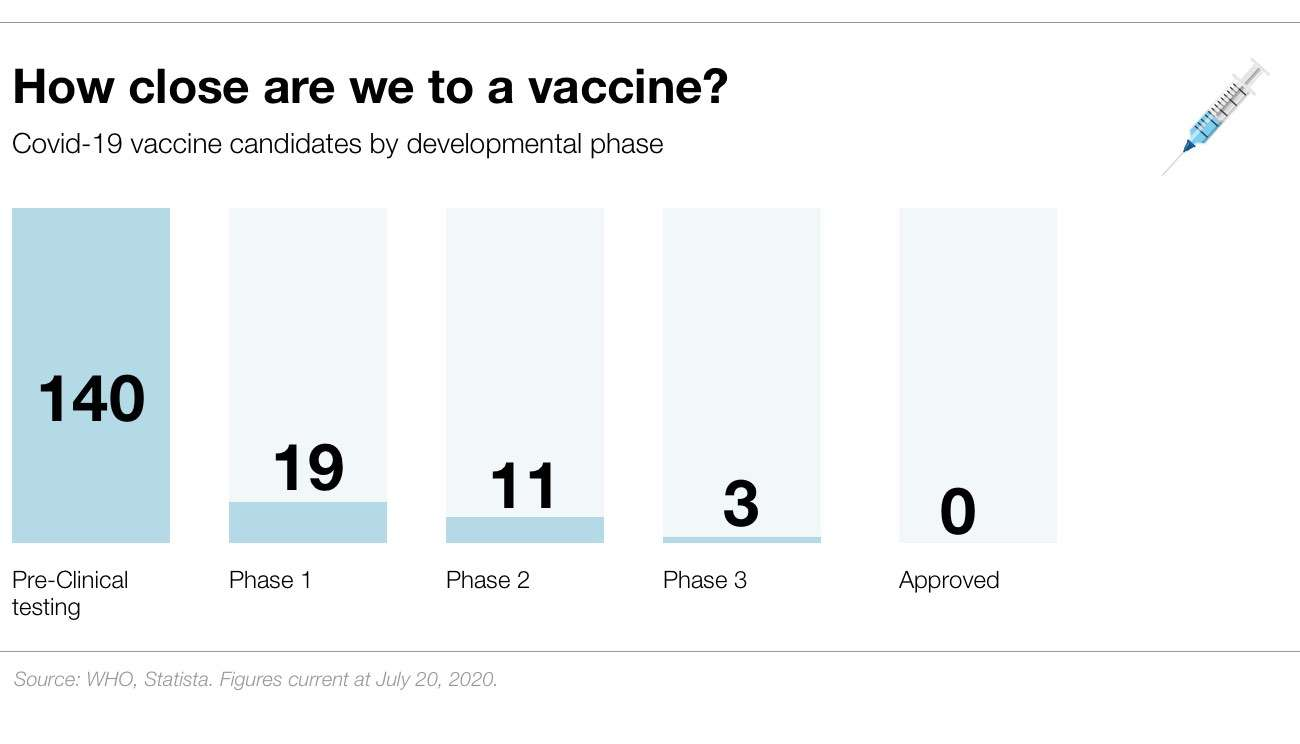 NED-2007 How close are we to a vaccine - 0
