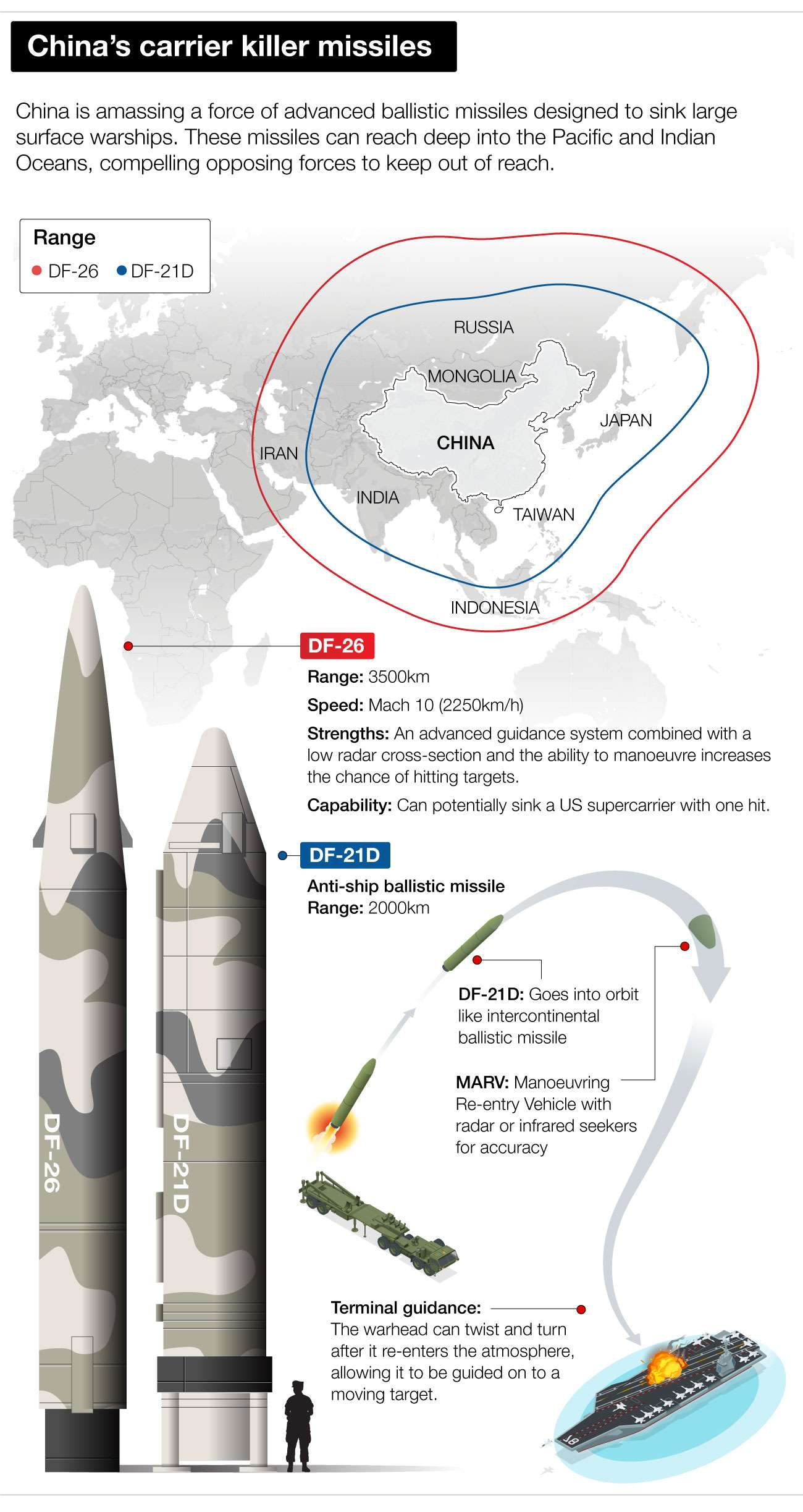 NED-2225-China's carrier killer missiles - 0