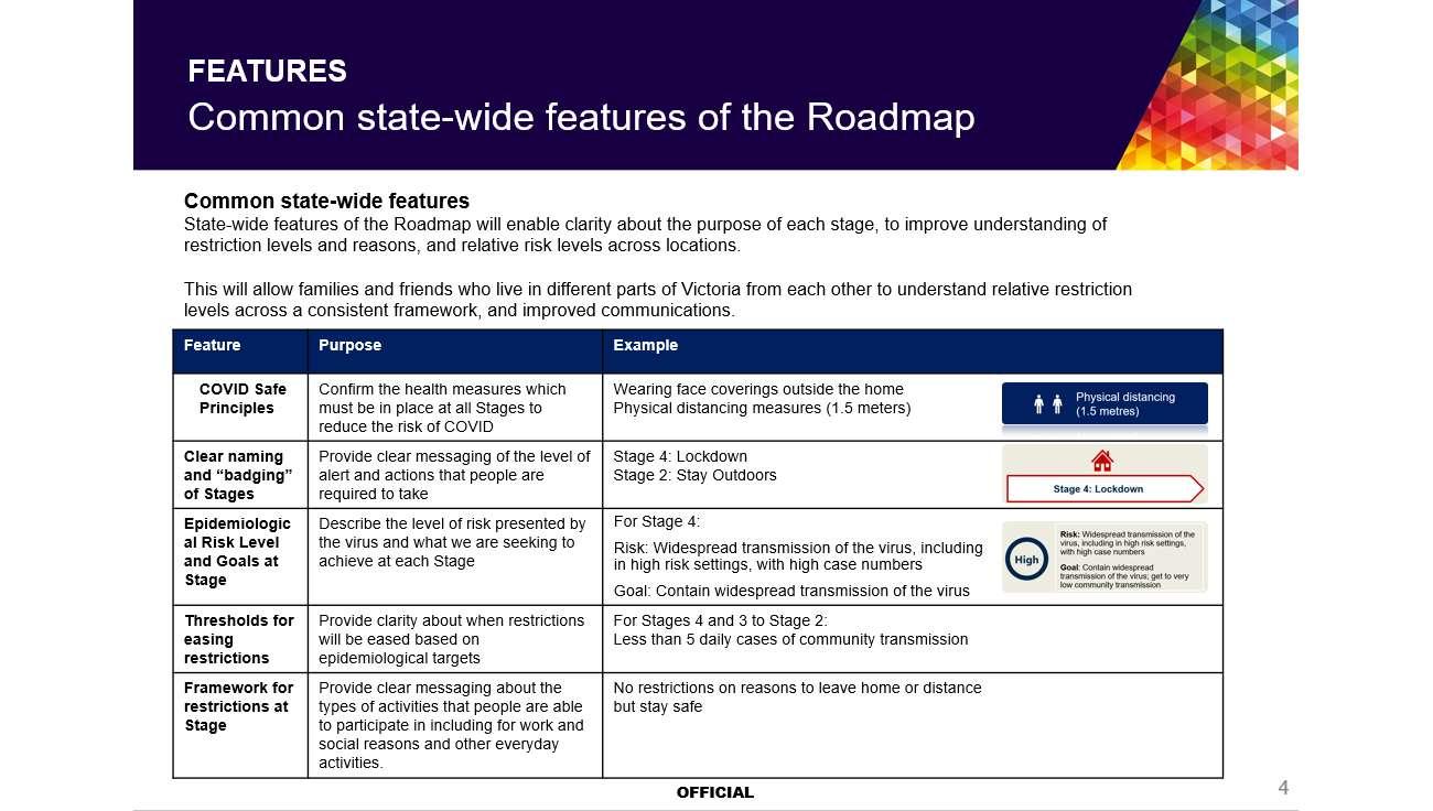 Melbourne Stage 4 Lockdown Extended Leaked Documents Reveal Coronavirus Road Map Herald Sun
