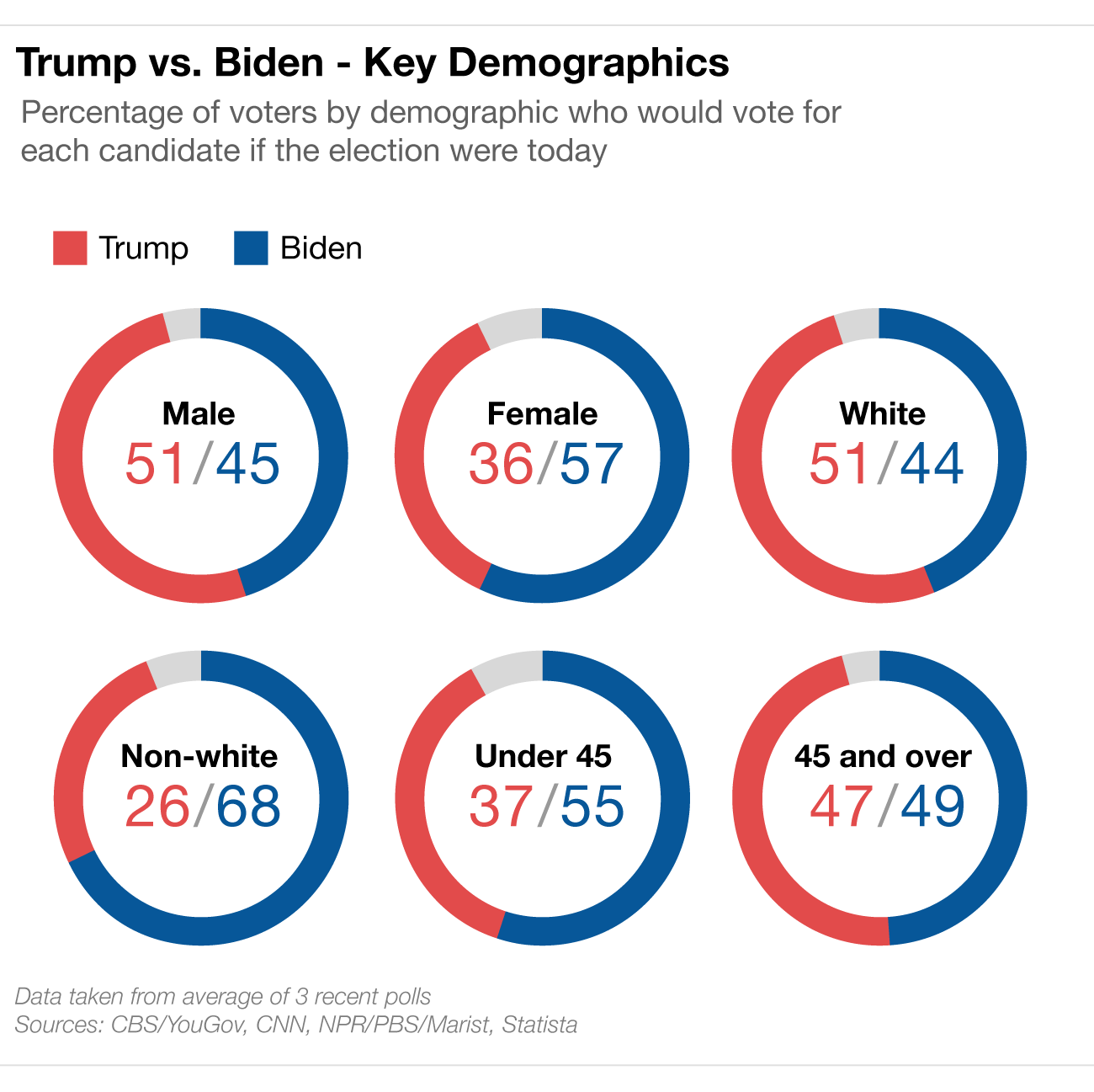 NED-2563-Trump-vs-Biden-Key-Demographics - 0