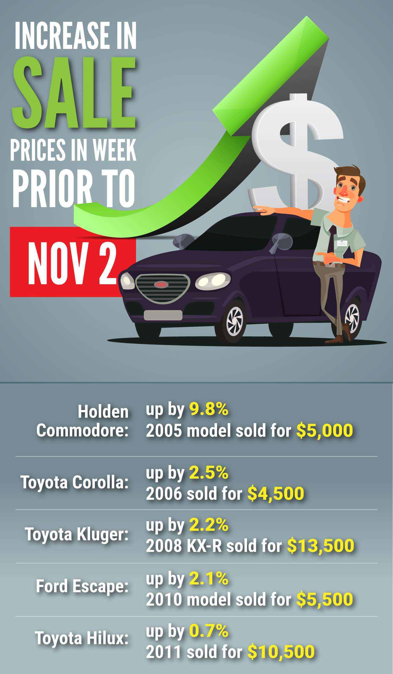 Used Car Prices Soar Due To Covid Pandemic Increased Public Transport Daily Telegraph