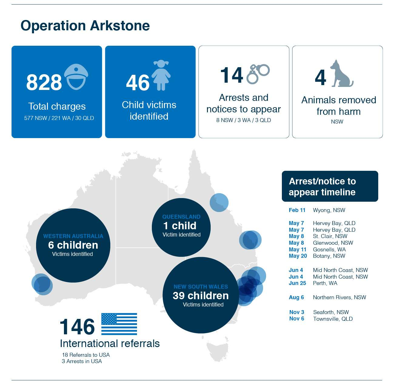 NED-2741-Operation-Arkston - 0